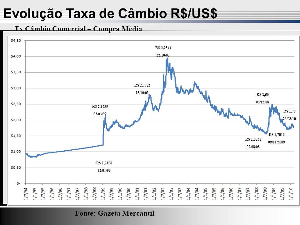 Evolução Taxa de Câmbio R$/US$ Fonte: Gazeta Mercantil R$ 1,2106 12/01/99 R$ 2,1639 03/03/99 R$ 3,9544 22/10/02 R$ 2,7782 15/10/01 R$ 1,5835 07/08/08 R$ 2,50 05/12/08 Tx Câmbio Comercial – Compra Média R$ 1,7016 09/11/2009 R$ 1,78 23/03/10