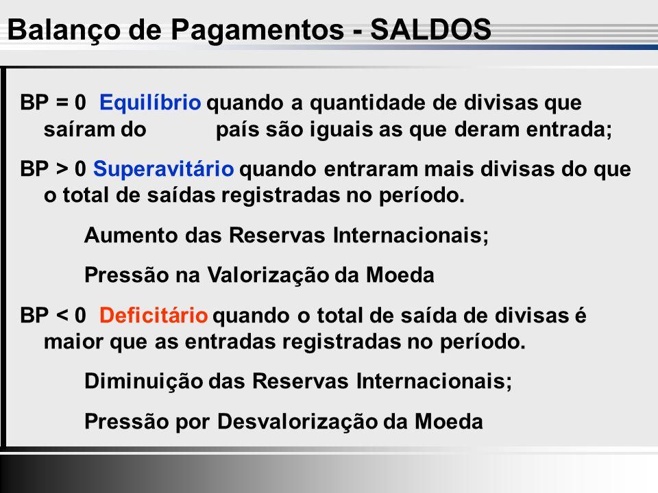 Balanço de Pagamentos - SALDOS BP = 0 Equilíbrio quando a quantidade de divisas que saíram do país são iguais as que deram entrada; BP > 0 Superavitário quando entraram mais divisas do que o total de saídas registradas no período.