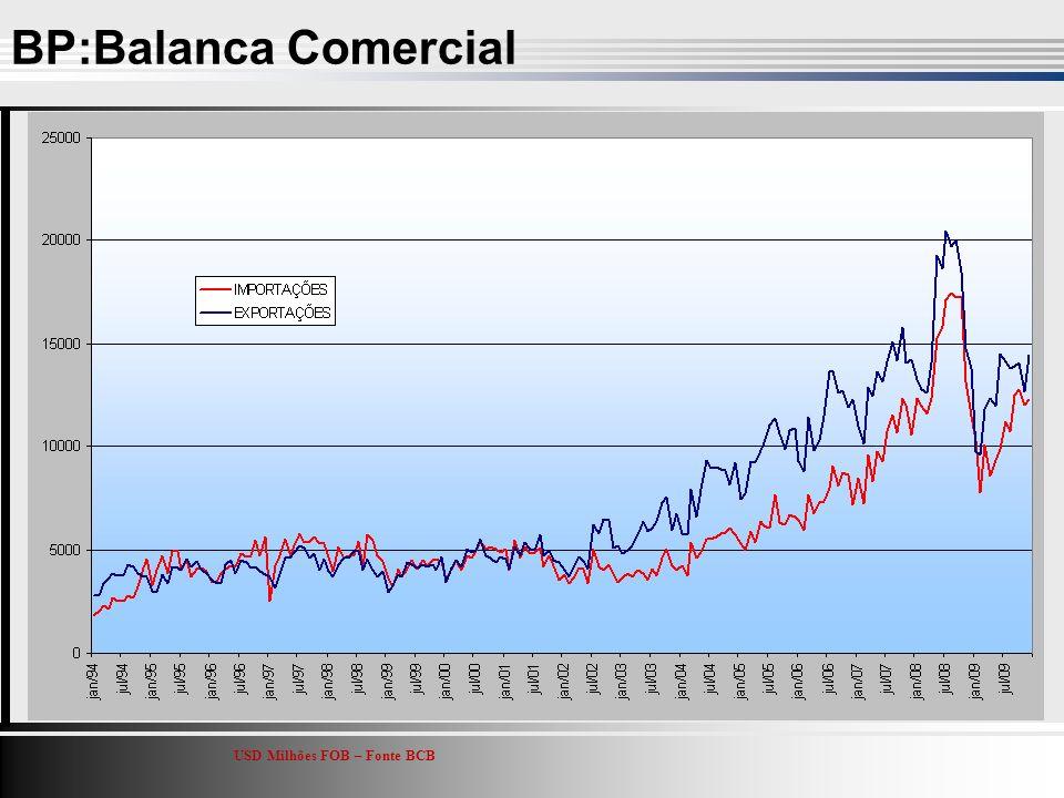 BP:Balanca Comercial USD Milhões FOB – Fonte BCB