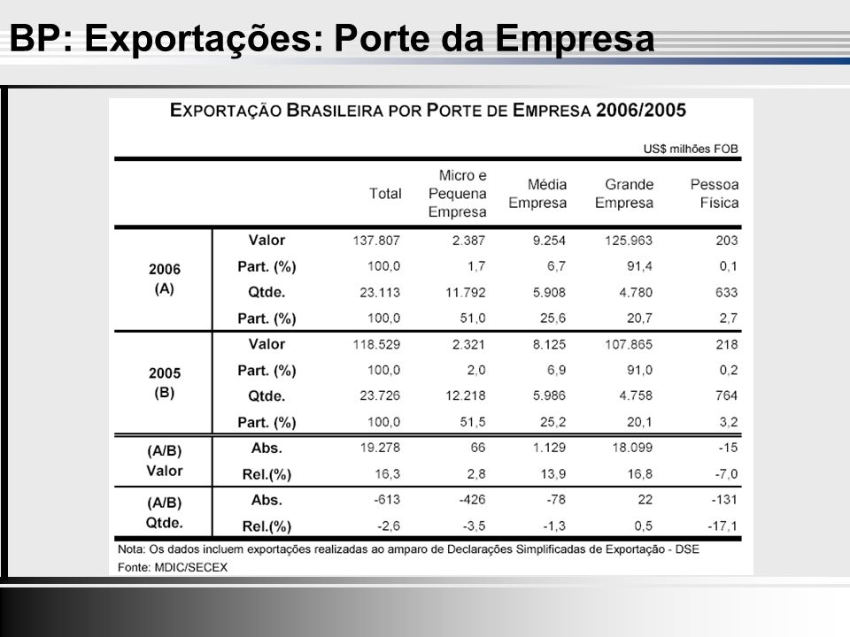 BP: Exportações: Porte da Empresa