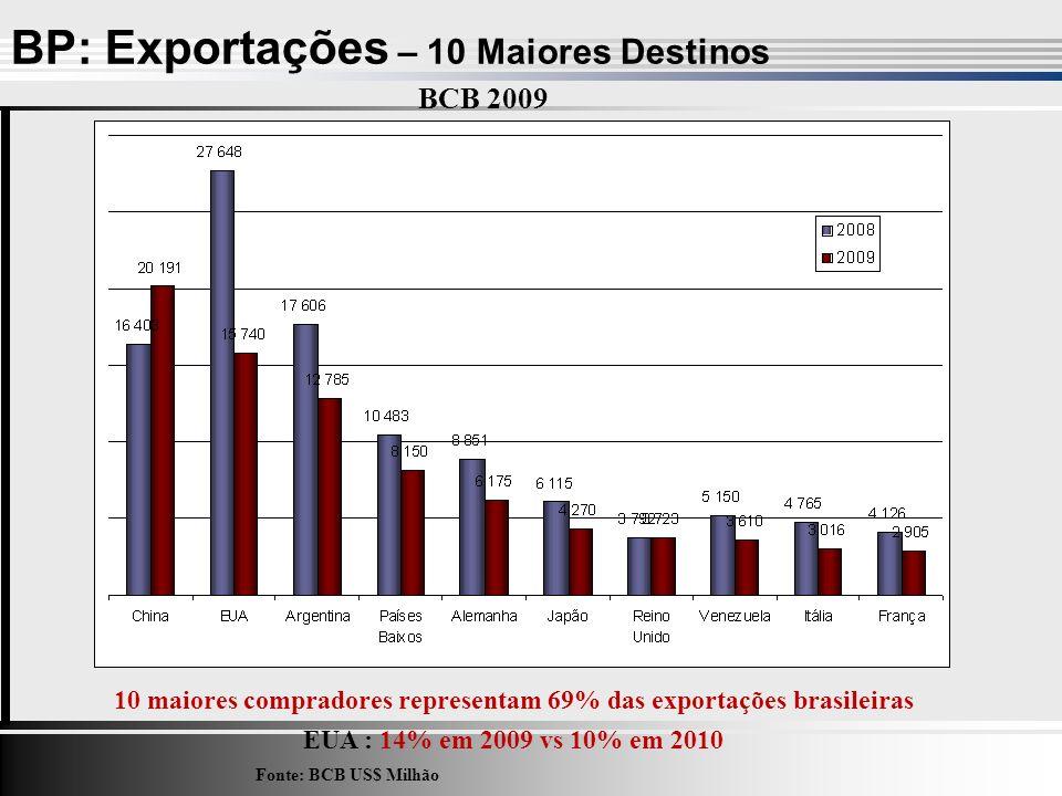 BP: Exportações – 10 Maiores Destinos Fonte: BCB US$ Milhão 10 maiores compradores representam 69% das exportações brasileiras EUA : 14% em 2009 vs 10% em 2010 BCB 2009