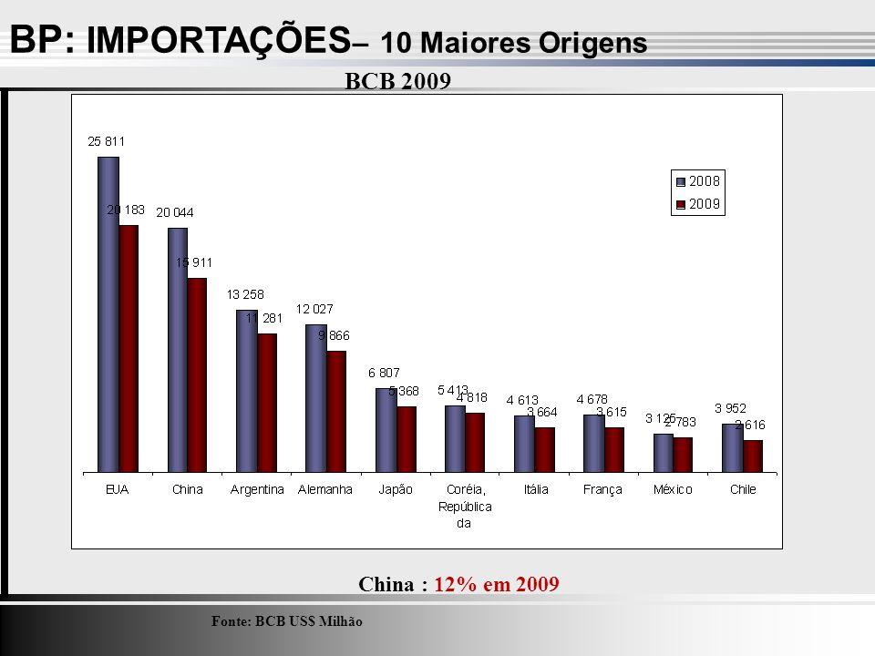 BP: IMPORTAÇÕES – 10 Maiores Origens Fonte: BCB US$ Milhão China : 12% em 2009 BCB 2009