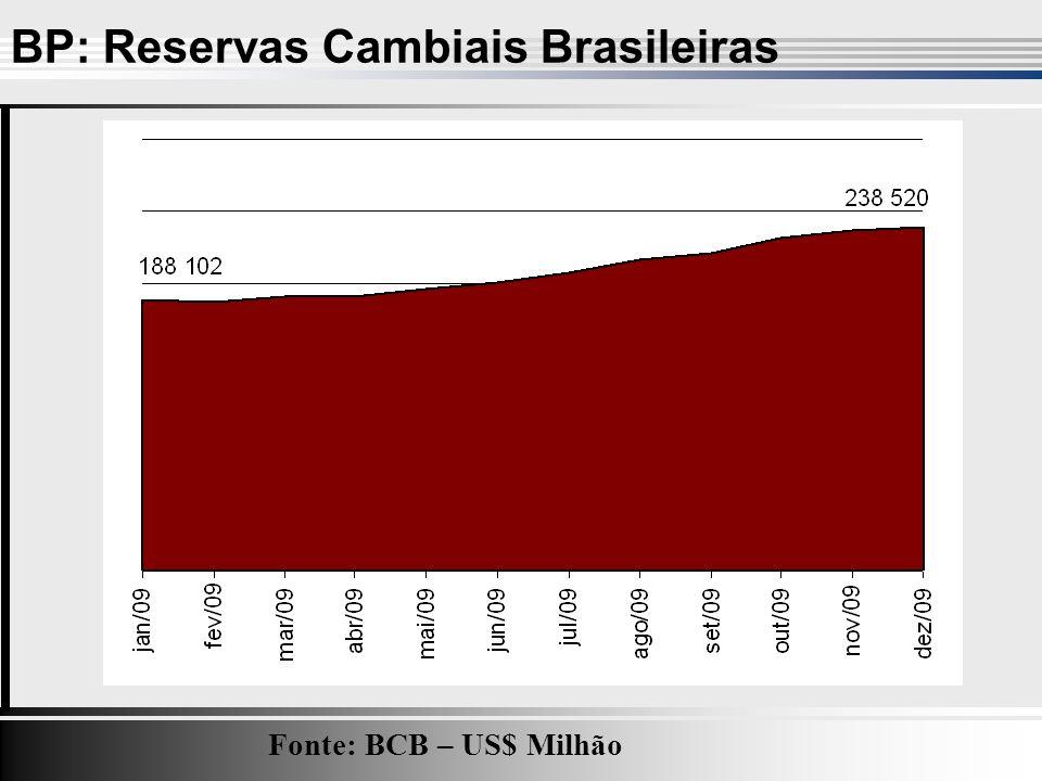 BP: Reservas Cambiais Brasileiras Fonte: BCB – US$ Milhão