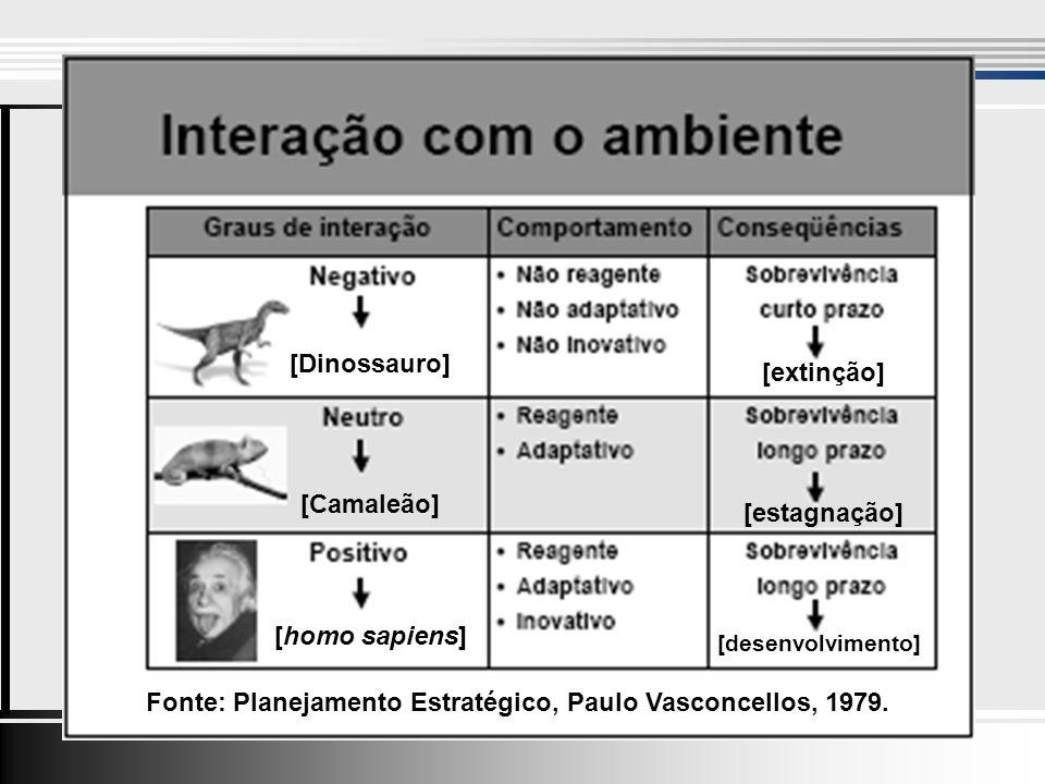 [Dinossauro] [Camaleão] [homo sapiens] [extinção] [estagnação] [desenvolvimento] Fonte: Planejamento Estratégico, Paulo Vasconcellos, 1979.
