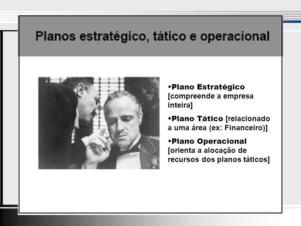 Plano Estratégico [compreende a empresa inteira] Plano Tático [relacionado a uma área (ex: Financeiro)] Plano Operacional [orienta a alocação de recursos dos planos táticos]