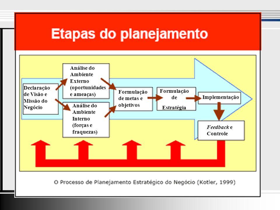 Declaração de Visão e Missão do Negócio Análise do Ambiente Externo (oportunidades e ameaças) Análise do Ambiente Interno (forças e fraquezas) Formulação de metas e objetivos Formulação de Estratégia Implementação Feedback e Controle