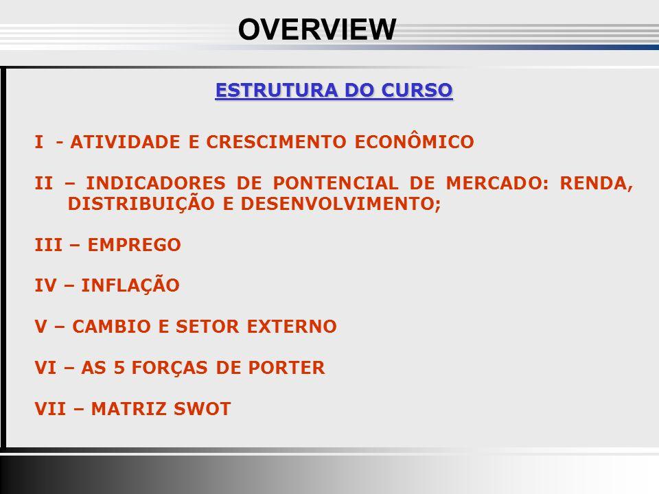ESTRUTURA DO CURSO I - ATIVIDADE E CRESCIMENTO ECONÔMICO II – INDICADORES DE PONTENCIAL DE MERCADO: RENDA, DISTRIBUIÇÃO E DESENVOLVIMENTO; III – EMPREGO IV – INFLAÇÃO V – CAMBIO E SETOR EXTERNO VI – AS 5 FORÇAS DE PORTER VII – MATRIZ SWOT OVERVIEW