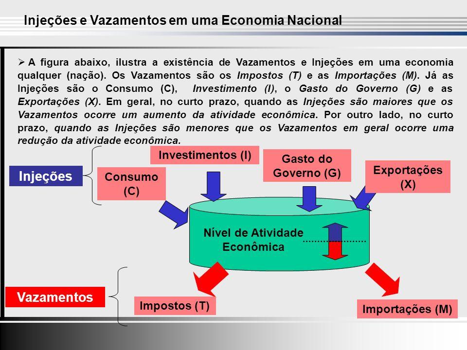 Investimentos (I) Gasto do Governo (G) Exportações (X) Impostos (T) Importações (M) Nível de Atividade Econômica A figura abaixo, ilustra a existência de Vazamentos e Injeções em uma economia qualquer (nação).