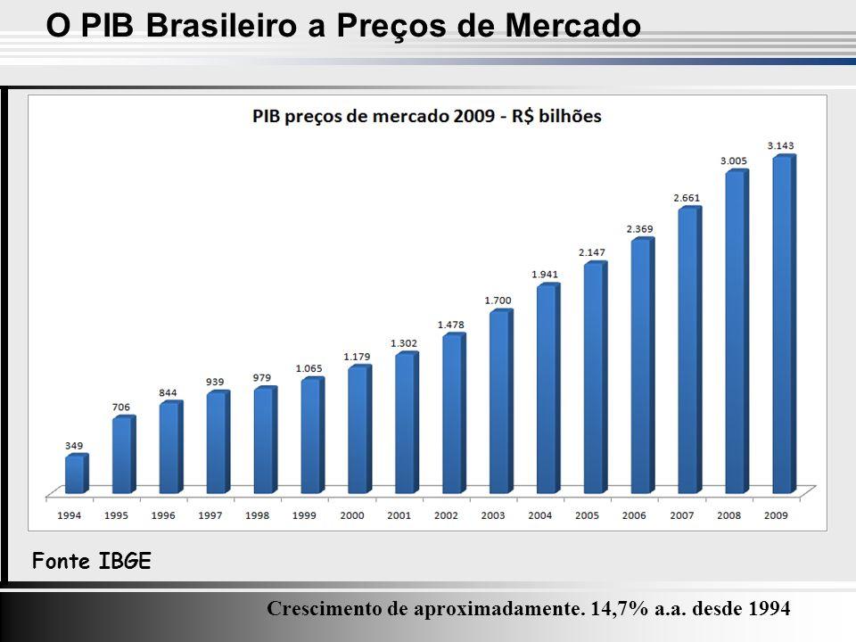 O PIB Brasileiro a Preços de Mercado Fonte IBGE Crescimento de aproximadamente.