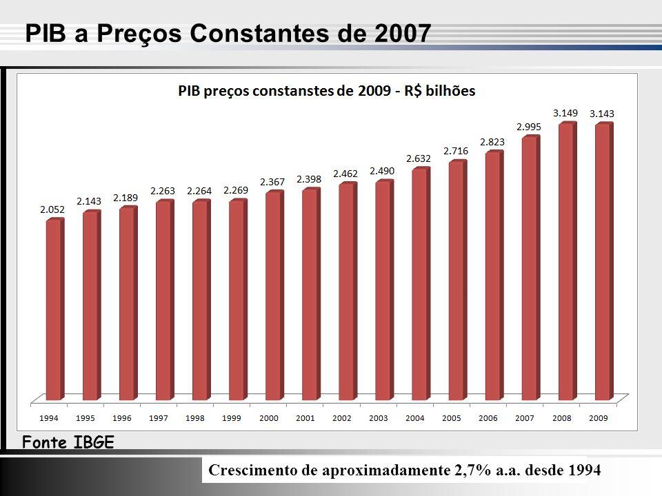 PIB a Preços Constantes de 2007 Fonte IBGE +5.07% Crescimento de aproximadamente 2,7% a.a.