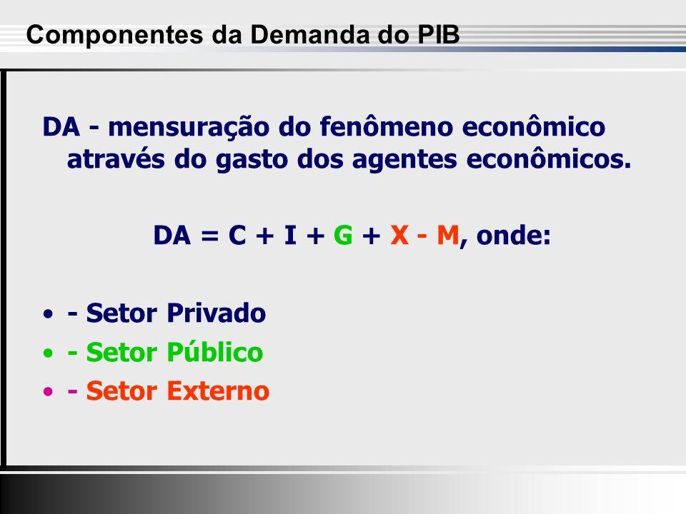 DA - mensuração do fenômeno econômico através do gasto dos agentes econômicos.