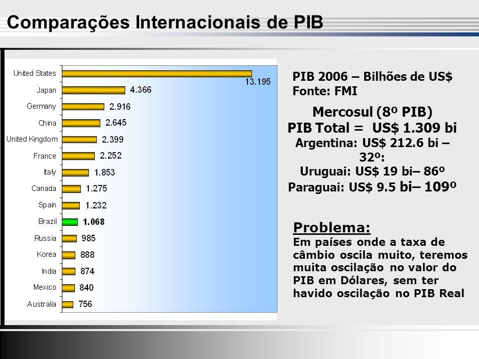 Comparações Internacionais de PIB PIB 2006 – Bilhões de US$ Fonte: FMI Mercosul (8º PIB) PIB Total = US$ 1.309 bi Argentina: US$ 212.6 bi – 32º: Uruguai: US$ 19 bi– 86º Paraguai: US$ 9.5 bi– 109º Problema: Em países onde a taxa de câmbio oscila muito, teremos muita oscilação no valor do PIB em Dólares, sem ter havido oscilação no PIB Real
