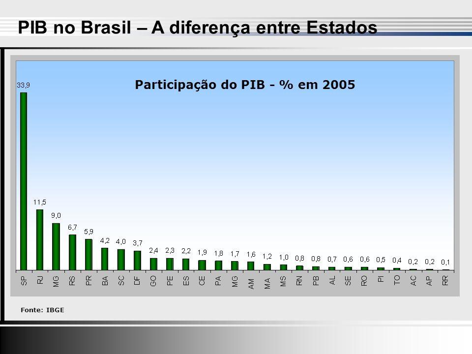 Participação do PIB - % em 2005 Fonte: IBGE
