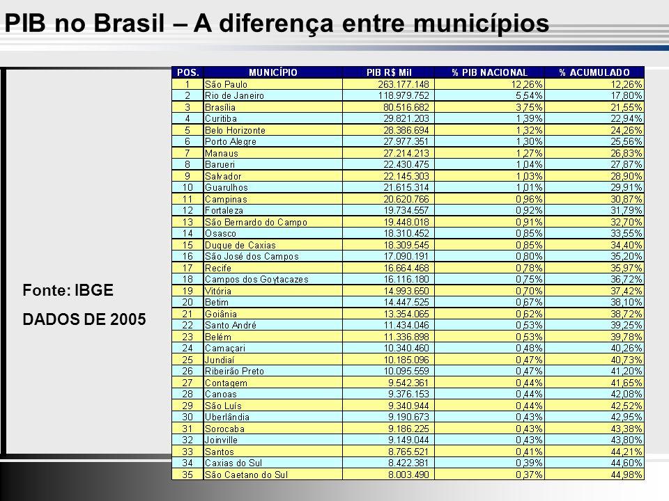 DADOS DE 2005 PIB no Brasil – A diferença entre municípios