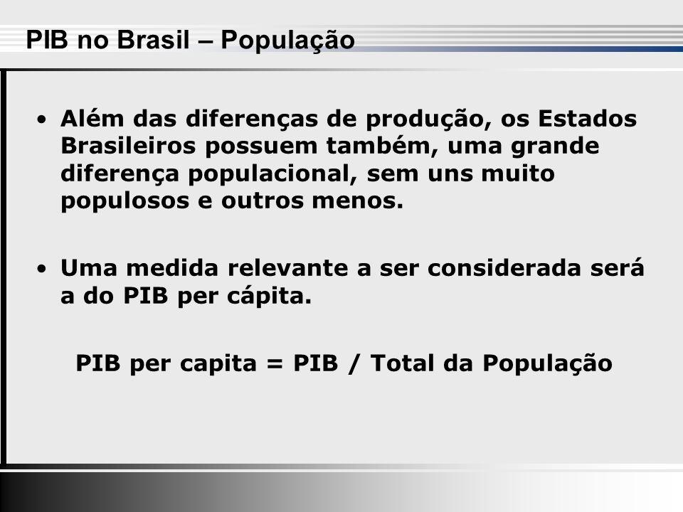 Além das diferenças de produção, os Estados Brasileiros possuem também, uma grande diferença populacional, sem uns muito populosos e outros menos.