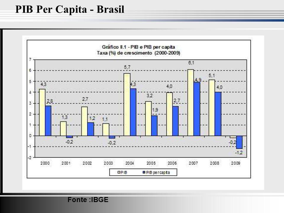 PIB Per Capita - Brasil Fonte :IBGE