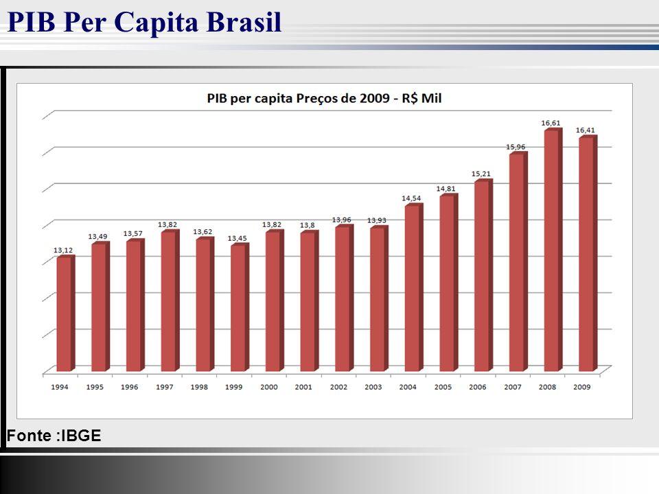 PIB Per Capita Brasil