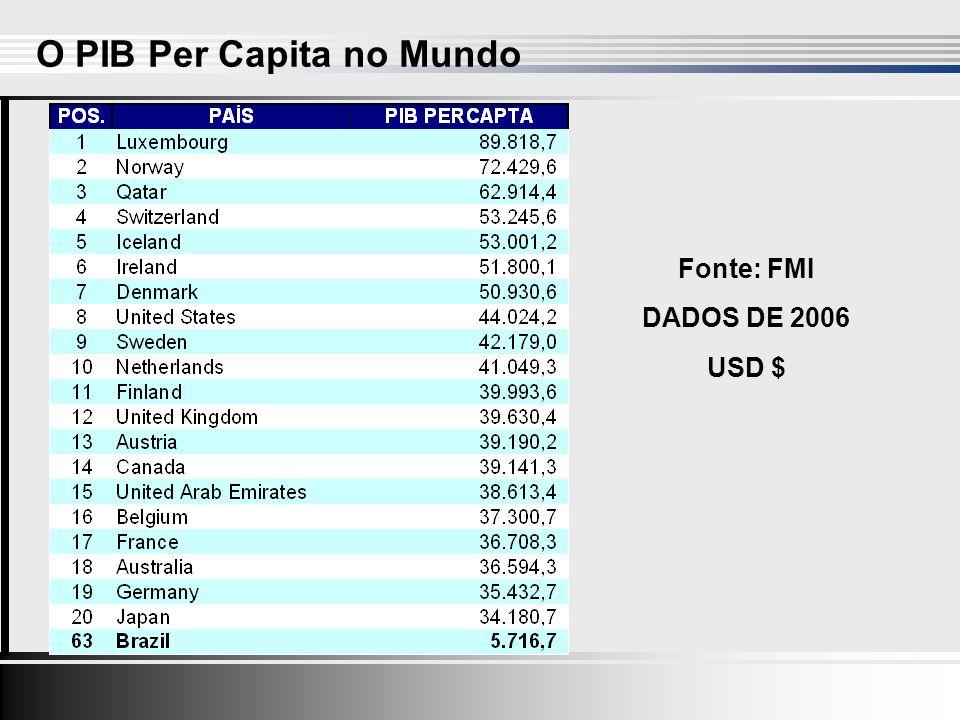 O PIB Per Capita no Mundo Fonte: FMI DADOS DE 2006 USD $