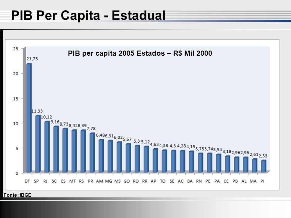 PIB Per Capita - Estadual Fonte :IBGE PIB per capita 2005 Estados – R$ Mil 2000