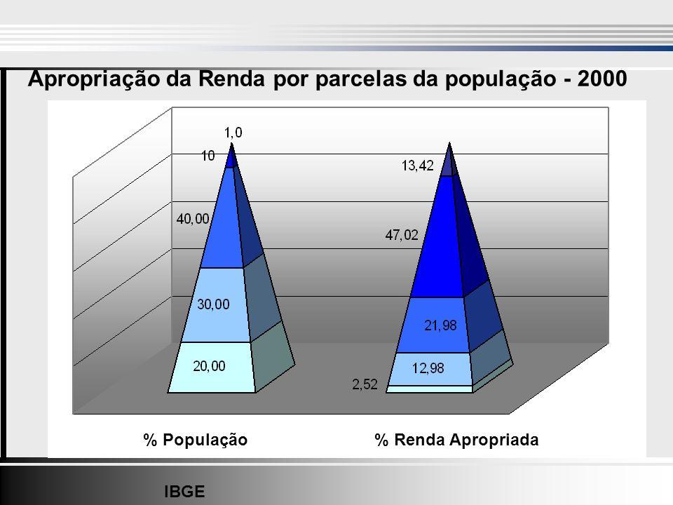 % População% Renda Apropriada Apropriação da Renda por parcelas da população - 2000 IBGE