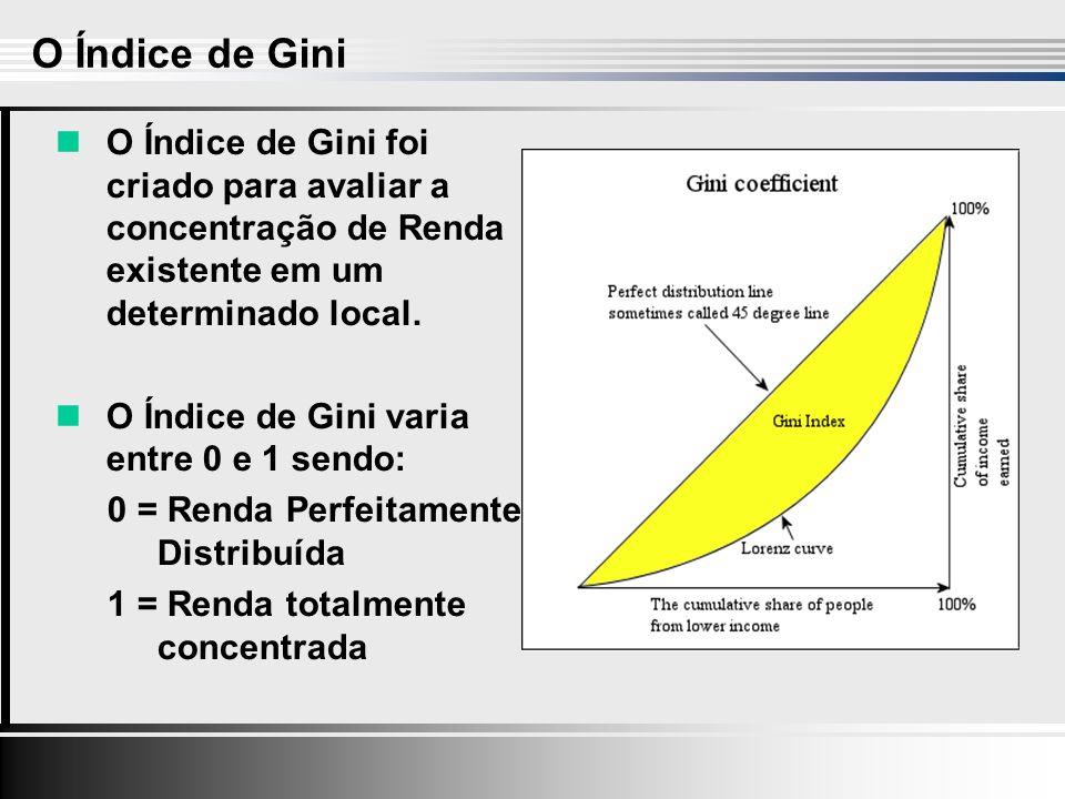 O Índice de Gini foi criado para avaliar a concentração de Renda existente em um determinado local.