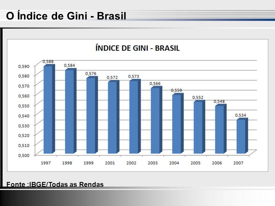 Fonte :IBGE/Todas as Rendas O Índice de Gini - Brasil