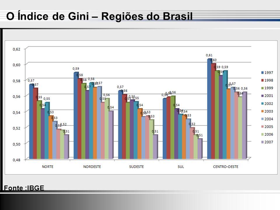 Fonte :IBGE O Índice de Gini – Regiões do Brasil