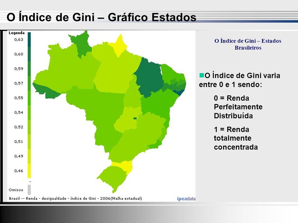 O Índice de Gini – Estados Brasileiros O Índice de Gini varia entre 0 e 1 sendo: 0 = Renda Perfeitamente Distribuída 1 = Renda totalmente concentrada O Índice de Gini – Gráfico Estados