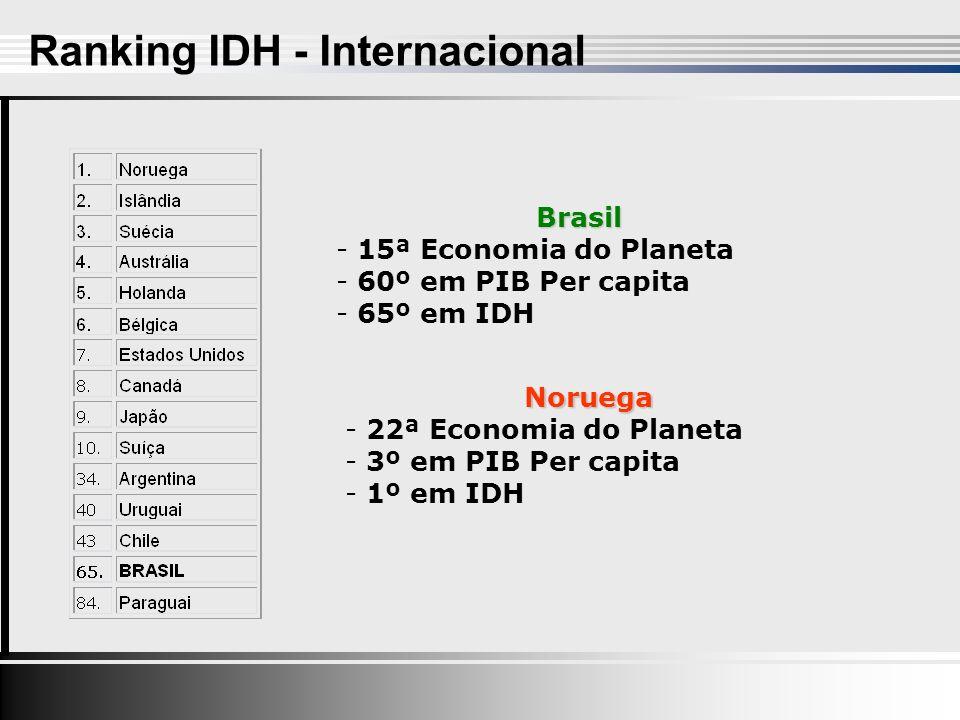 Ranking IDH - Internacional Brasil - 15ª Economia do Planeta - 60º em PIB Per capita - 65º em IDH Noruega - 22ª Economia do Planeta - 3º em PIB Per capita - 1º em IDH