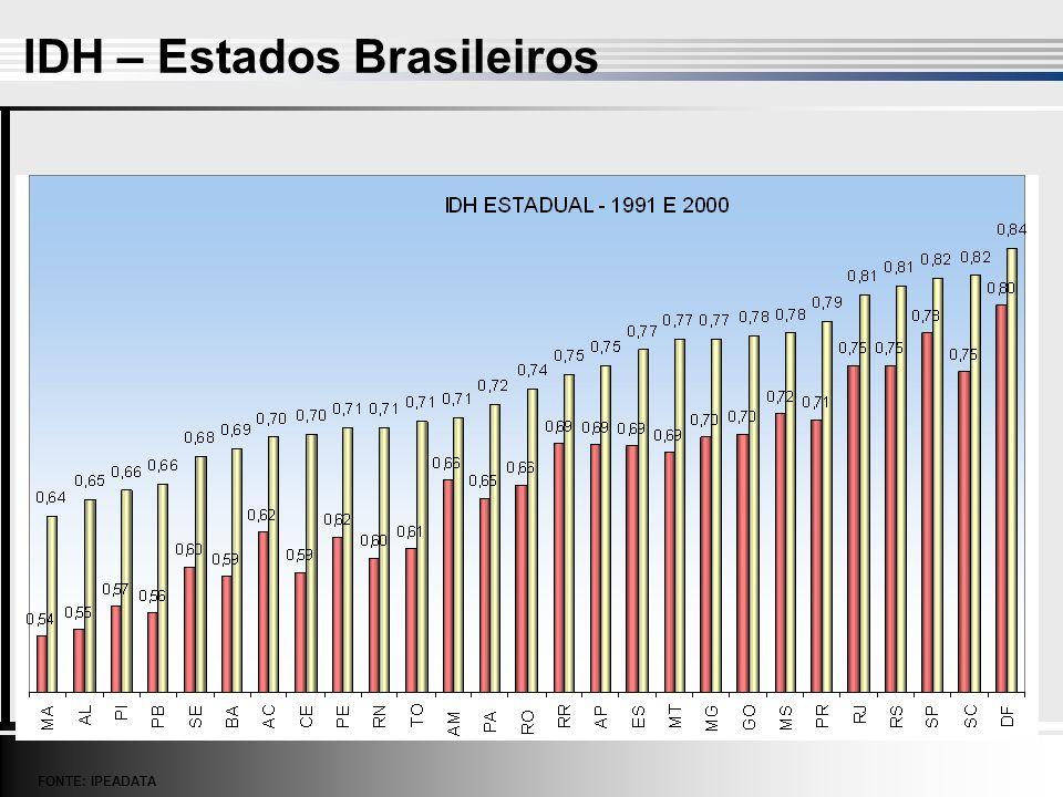 IDH – Estados Brasileiros FONTE: IPEADATA