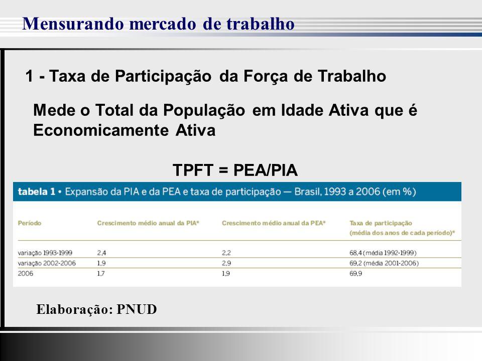 Mensurando mercado de trabalho 1 - Taxa de Participação da Força de Trabalho Mede o Total da População em Idade Ativa que é Economicamente Ativa TPFT = PEA/PIA Elaboração: PNUD