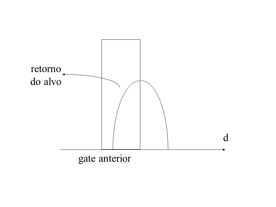 gate anterior d retorno do alvo