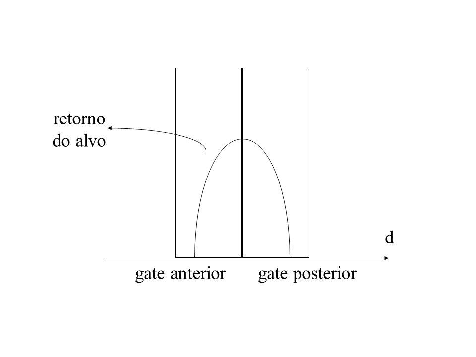 gate anteriorgate posterior d retorno do alvo