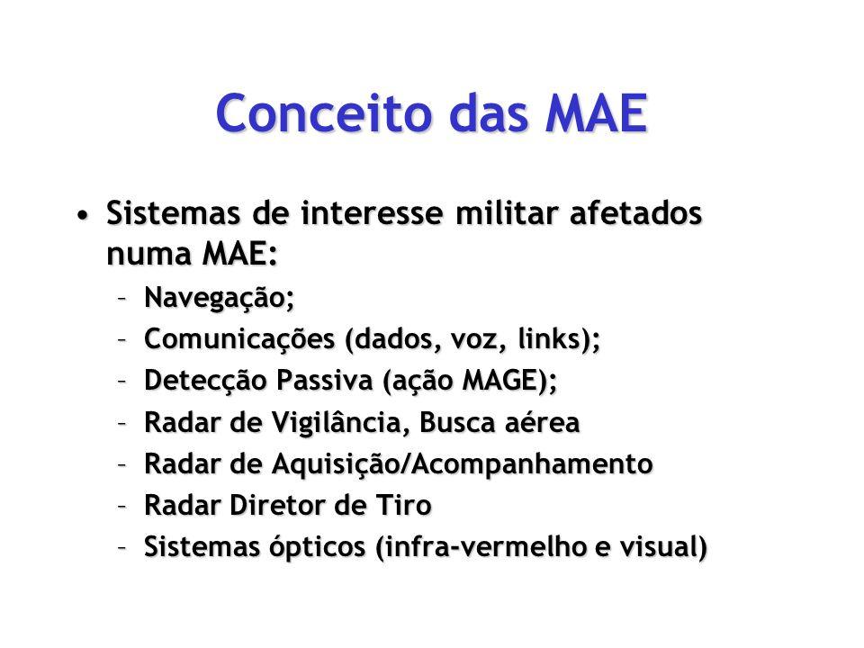 Conceito das MAE Sistemas de interesse militar afetados numa MAE:Sistemas de interesse militar afetados numa MAE: –Navegação; –Comunicações (dados, vo
