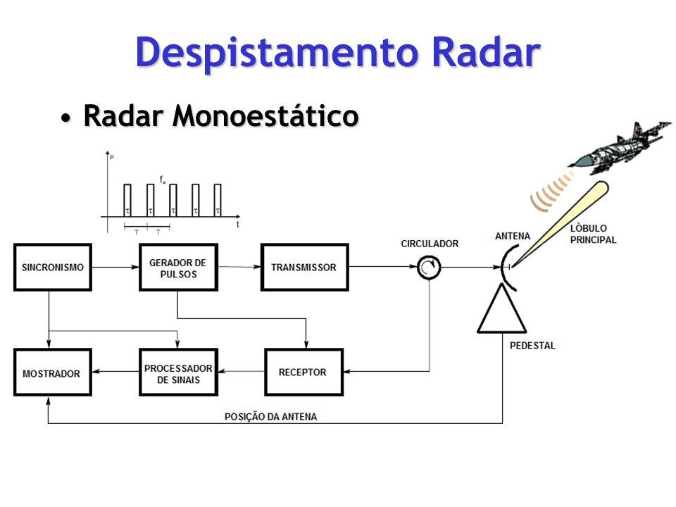 Despistamento Radar Radar MonoestáticoRadar Monoestático