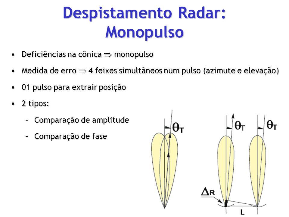 Deficiências na cônica monopulsoDeficiências na cônica monopulso Medida de erro 4 feixes simultâneos num pulso (azimute e elevação)Medida de erro 4 fe