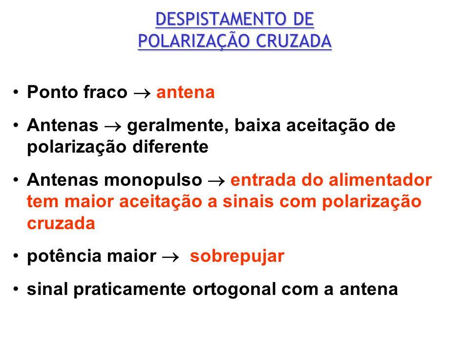 DESPISTAMENTO DE POLARIZAÇÃO CRUZADA Ponto fraco antena Antenas geralmente, baixa aceitação de polarização diferente Antenas monopulso entrada do alim