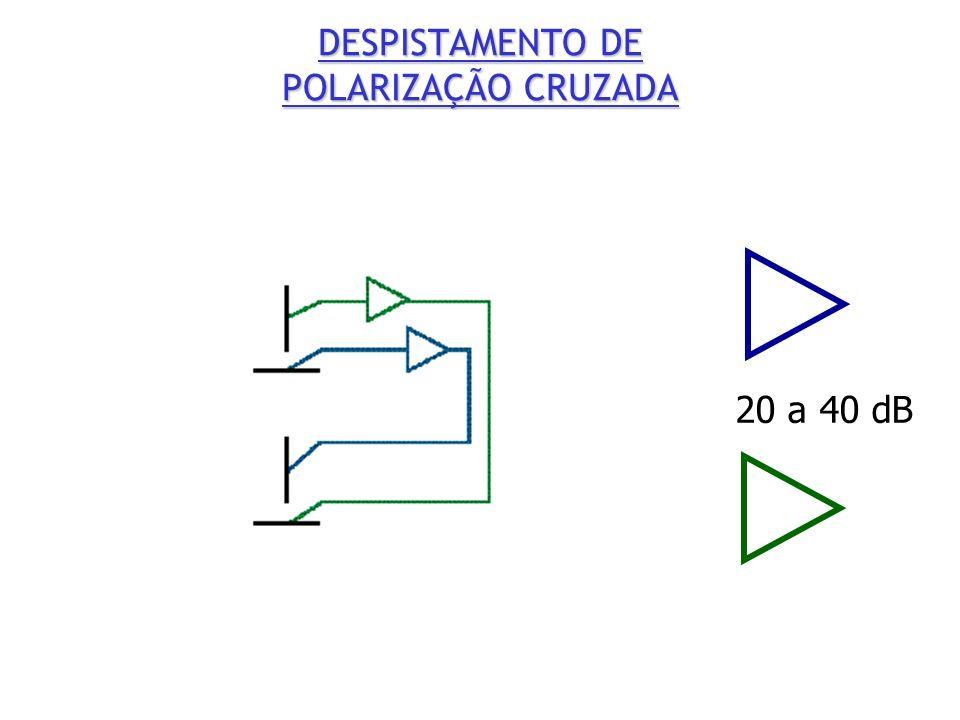 DESPISTAMENTO DE POLARIZAÇÃO CRUZADA 20 a 40 dB