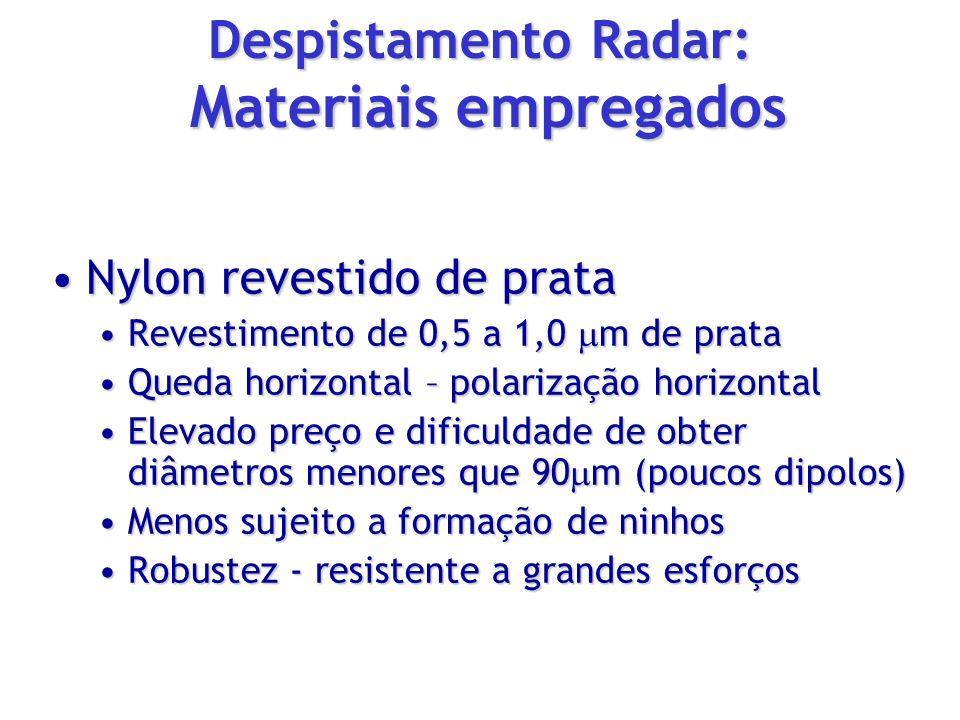 Nylon revestido de prataNylon revestido de prata Revestimento de 0,5 a 1,0 m de prataRevestimento de 0,5 a 1,0 m de prata Queda horizontal – polarizaç
