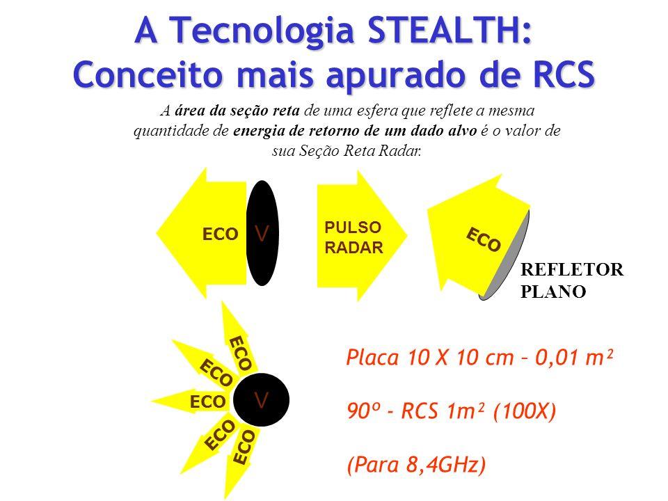 A Tecnologia STEALTH: Conceito mais apurado de RCS V PULSO RADAR REFLETOR PLANO V Placa 10 X 10 cm – 0,01 m² 90º - RCS 1m² (100X) (Para 8,4GHz) ECO PU
