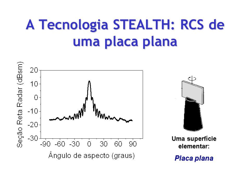 A Tecnologia STEALTH: RCS de uma placa plana Uma superfície elementar: Placa plana