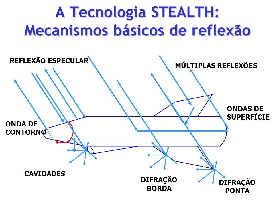 A Tecnologia STEALTH: Mecanismos básicos de reflexão REFLEXÃO ESPECULAR ONDA DE CONTORNO MÚLTIPLAS REFLEXÕES CAVIDADES DIFRAÇÃO BORDA DIFRAÇÃO PONTA O