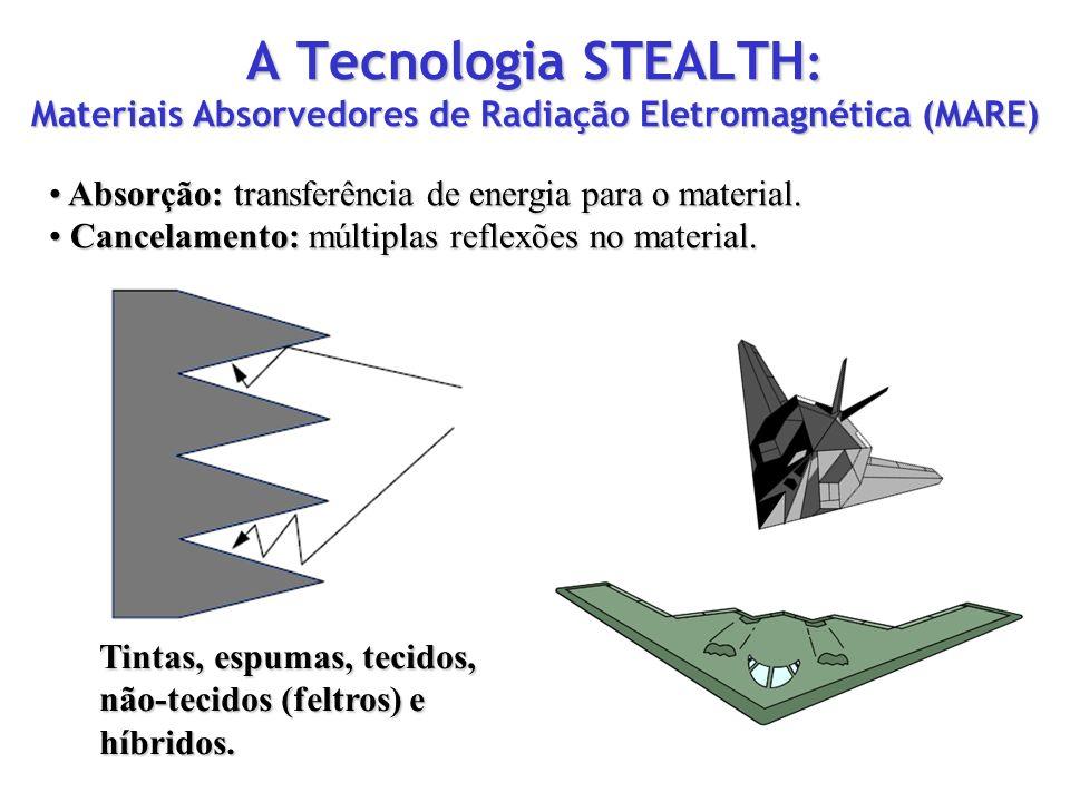 A Tecnologia STEALTH : Materiais Absorvedores de Radiação Eletromagnética (MARE) Absorção: transferência de energia para o material. Absorção: transfe