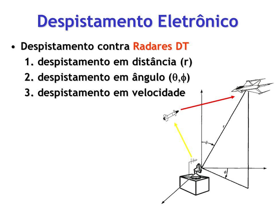 Despistamento Eletrônico Despistamento contra Radares DTDespistamento contra Radares DT 1. despistamento em distância (r) 2. despistamento em ângulo (