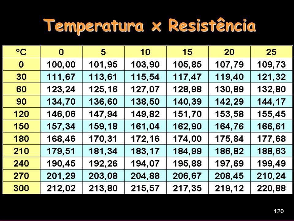 120 Temperatura x Resistência