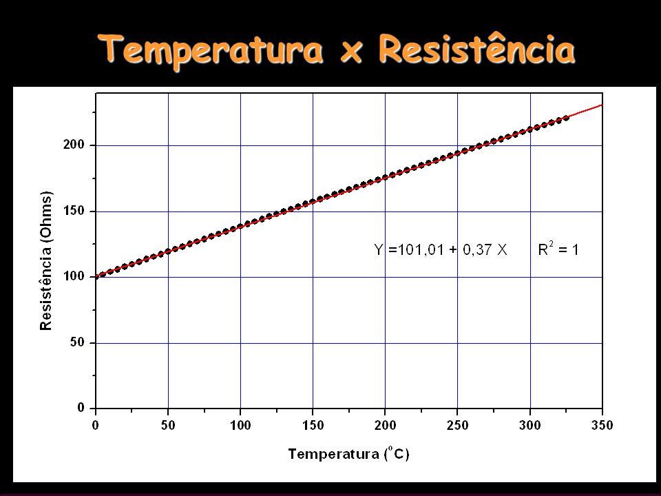 121 Temperatura x Resistência