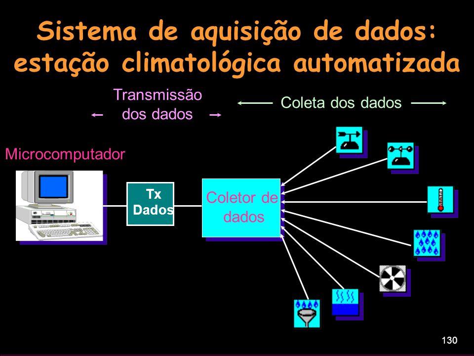 130 Sistema de aquisição de dados: estação climatológica automatizada Coletor de dados Coleta dos dados Microcomputador Transmissão dos dados Tx Dados