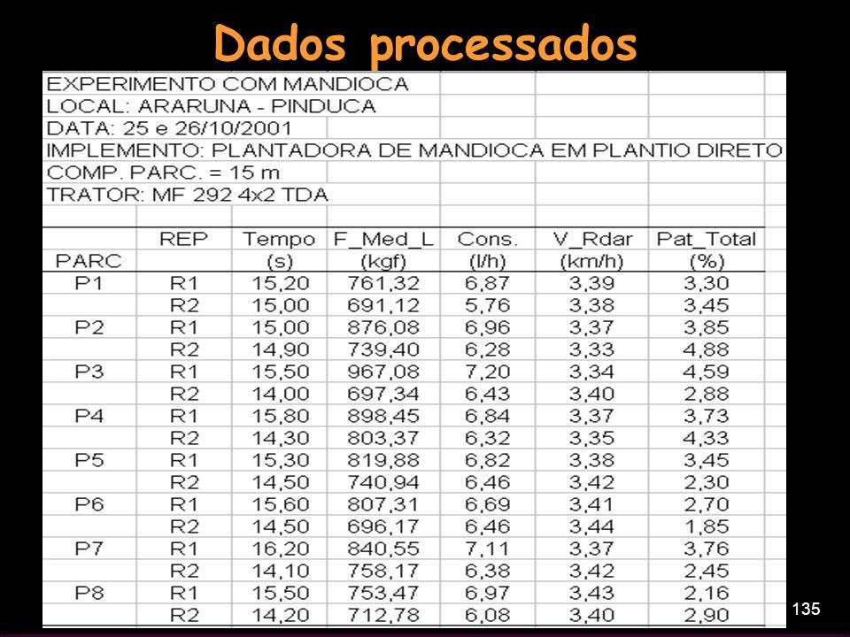 135 Dados processados