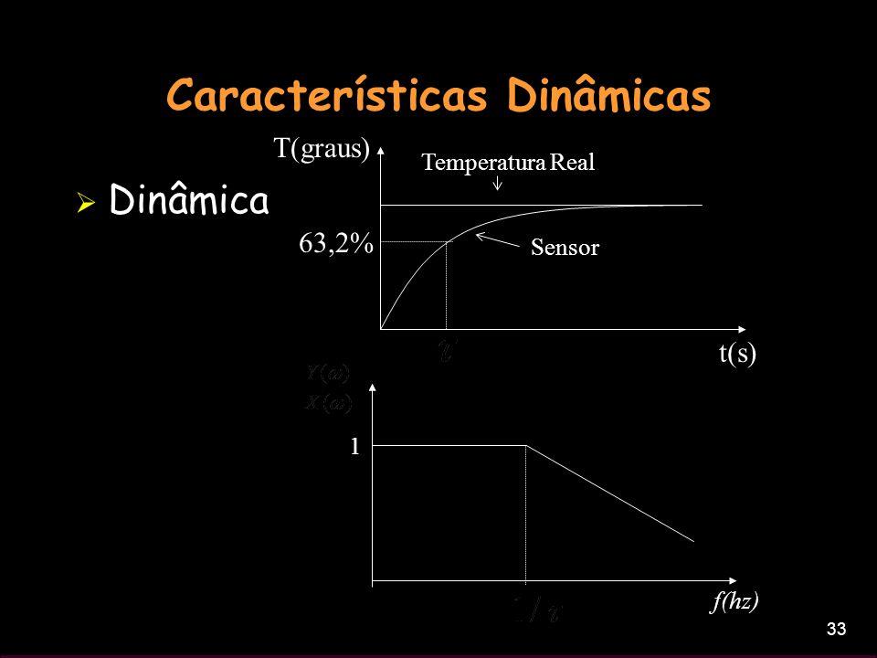 33 Características Dinâmicas Dinâmica t(s) T(graus) Sensor Temperatura Real 63,2% f(hz) 1