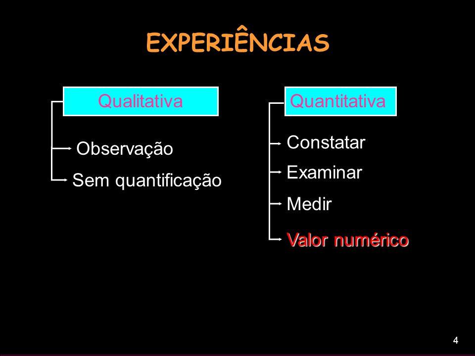 4 EXPERIÊNCIAS Qualitativa Observação Sem quantificação Quantitativa Constatar Examinar Medir Valor numérico
